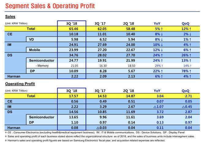 Samsung's DS components business is up, while its IM product sales are down