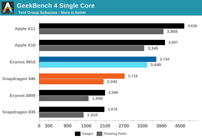 """Qualcomm's """"biggest leap ever"""" even isn't enough to match Apple's A11 Bionic from last year"""