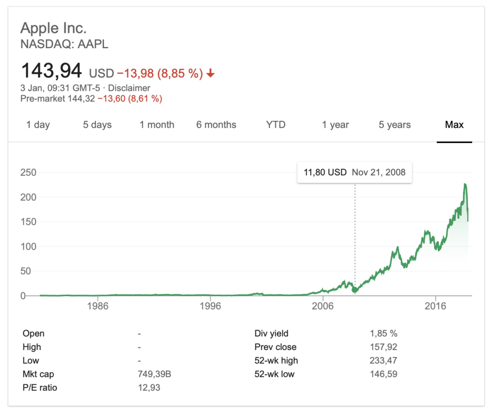 If you'd bet on Apple when analysts were freaking out in 2008, you'd be up 1200% even with the current dive