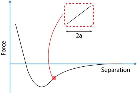 Figure 2:  Schematic showing the relative lenth scales of the oscillations amplitde (a) and the interaction force gradient. ( Source )
