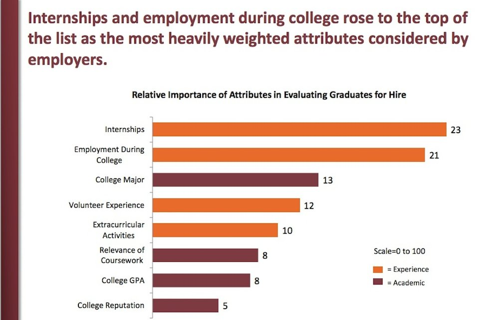 """Chart from """"The Role of Higher Education in Career Development: Employer Perceptions"""", by The Chronicle of Higher Education and American Public Media's Marketplace, December 2012"""