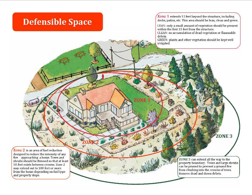 FAC_Defensible_Space-w850.jpg
