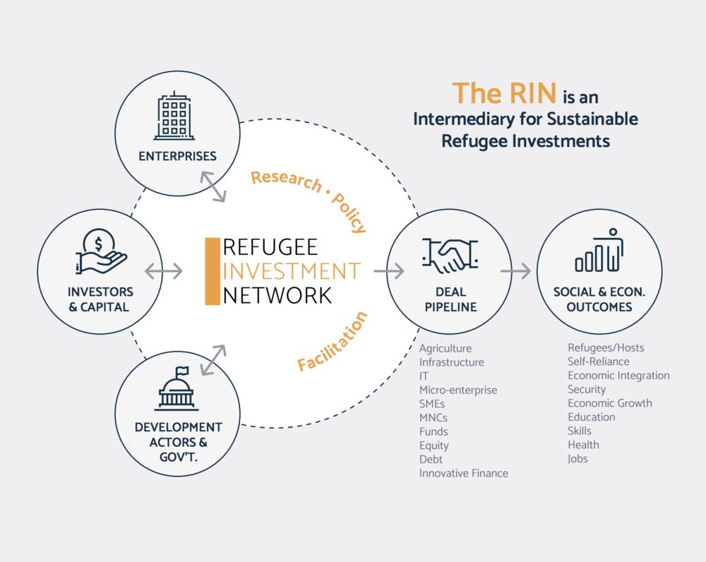 RIN intermediary