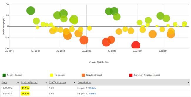 Google Penalizacion Sitio Penalizado SEO Google Penalty Checker de Fruition Panguin de Barracuda