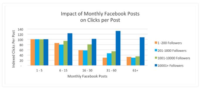 Cuantas veces Publicar Facebook Hubspot Negocio
