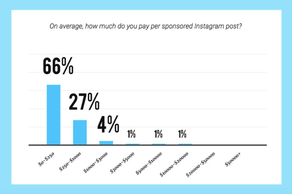 Cuánto se paga por un post patrocinado en Instagram