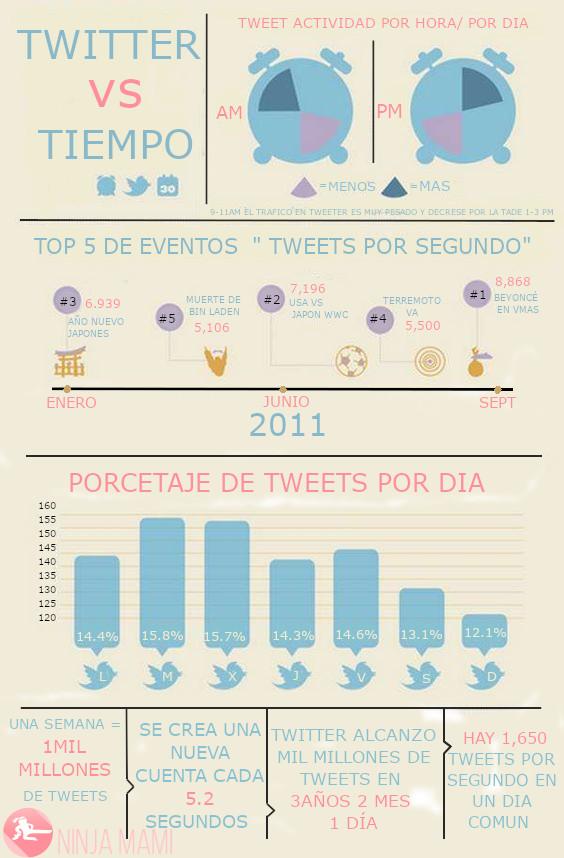 Infografía sobre el uso de Twitter