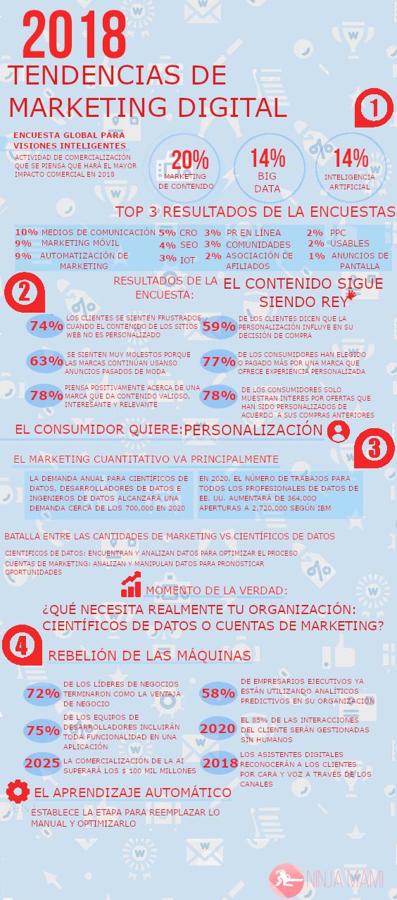Infografía, tendencias del marketing digital