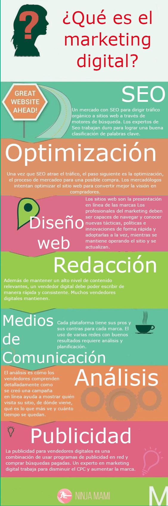 Infografía Qué es el marketing digital