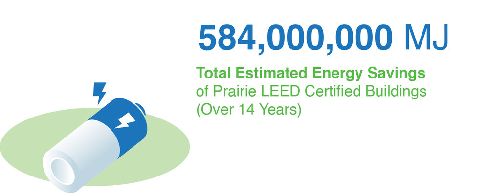 Energy Savings of Prairie Architects building over the last 14 years
