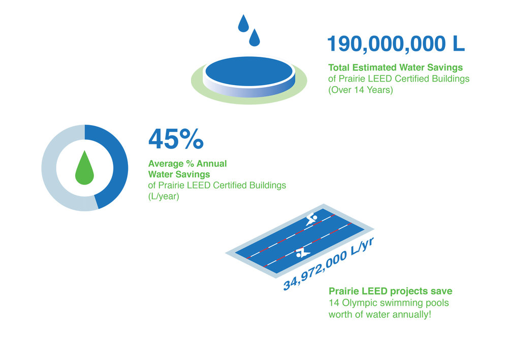 Average water savings statistics for Prairie Architects LEED Certified Projects