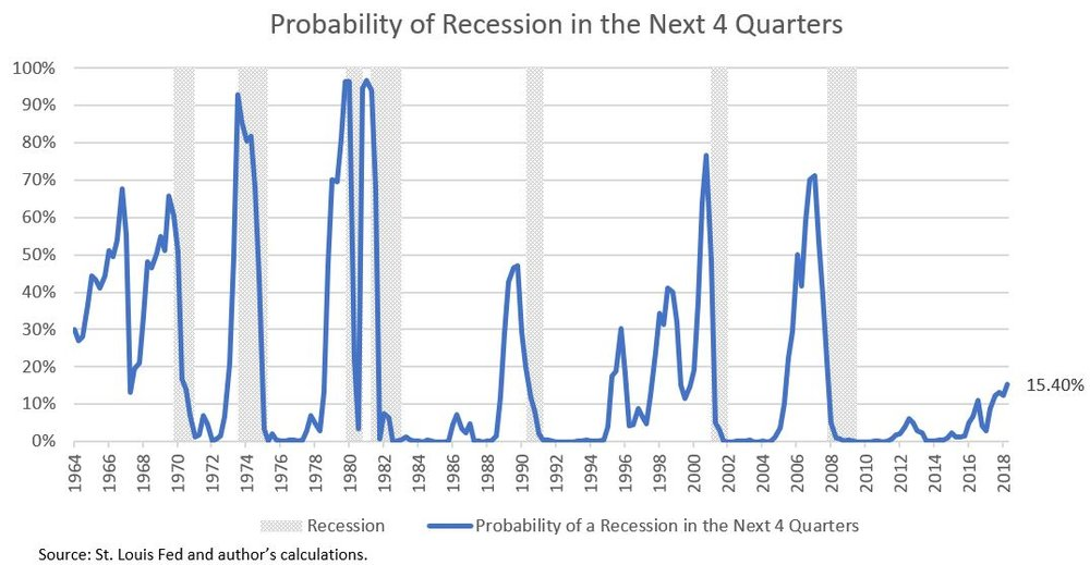 Article 12 - Recession Chart 2.JPG