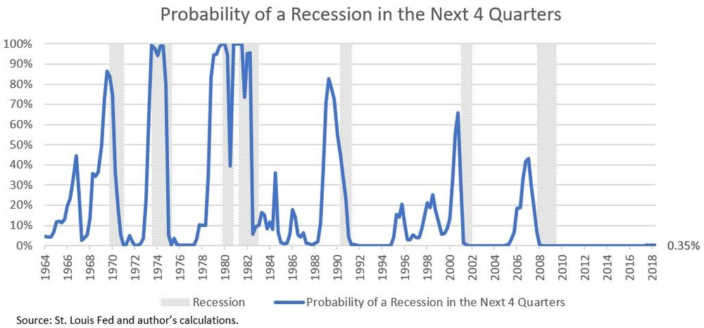 Article 12 - Recession Chart 4.JPG