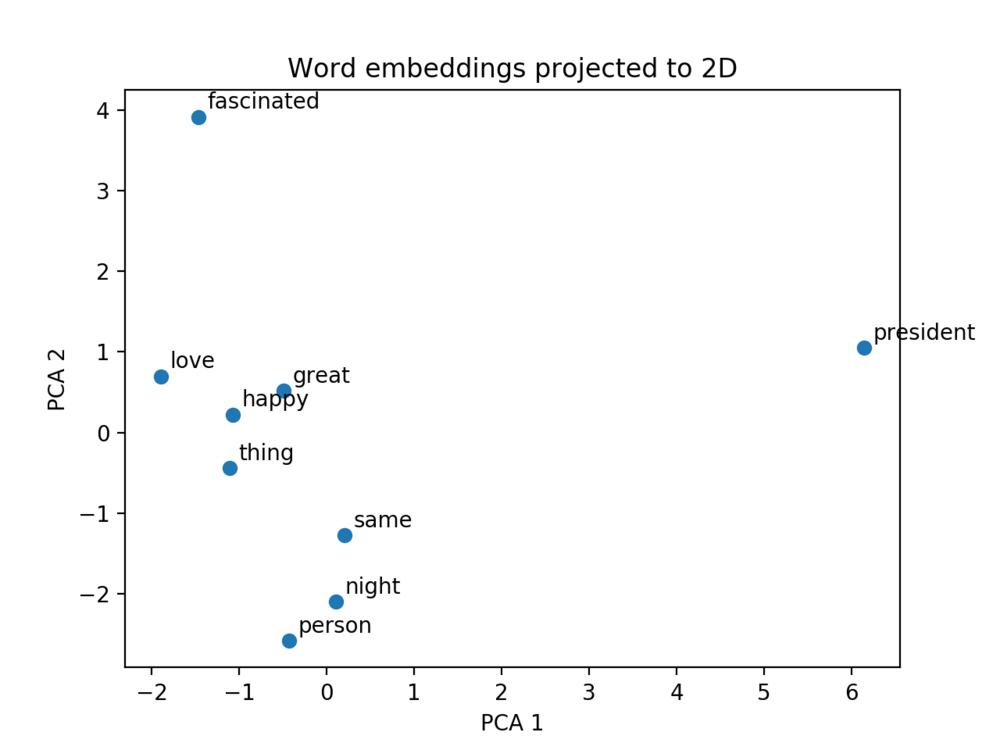 Word embeddings.png