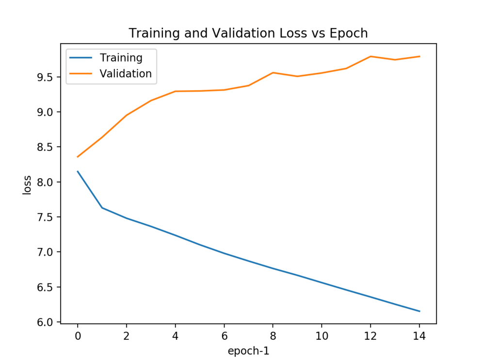 Note: An epoch is when you train a model on all of the data once. Multiple rounds of training (with shuffled data) improve the accuracy of your model, in theory.