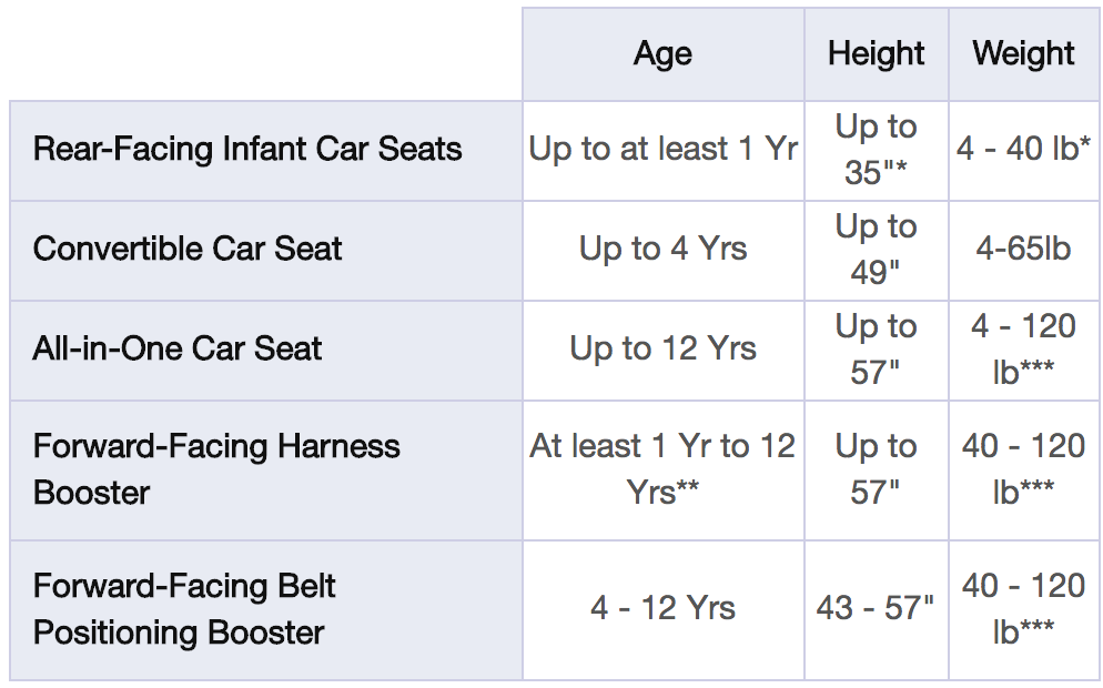Taken from Graco safety standards page    *NOT a recommendation. Based on the max height/weight of Graco models. Some are max 30 inches and 22 or 30 pounds.   **The American Academic of Pediatrics recommends that children ride in a rear-facing car seat until 2 years old, OR until they reach the max height or weight of their car seat.   ***NOT a recommendation. Based on the max height/weight of Graco models. Some are max 100 pounds.