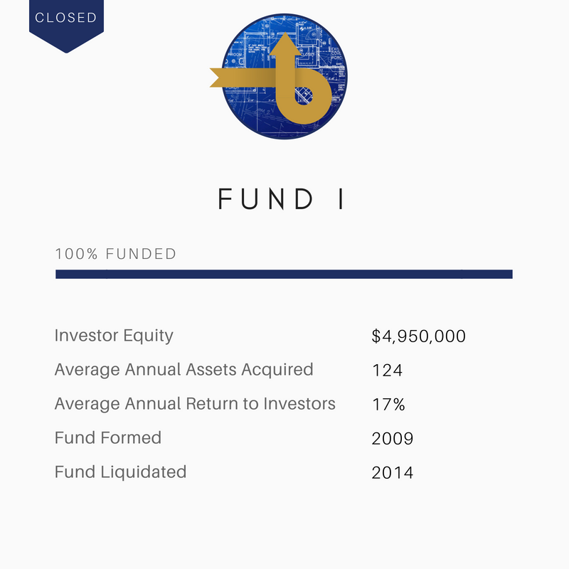 Global Capital Investments Fund I
