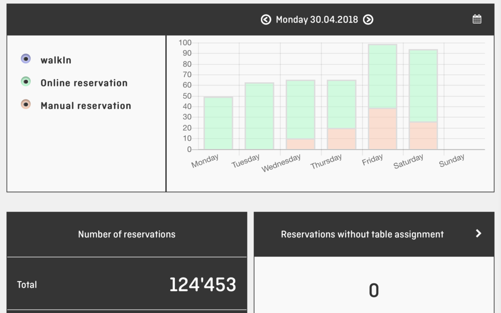 aleno Restaurant Reservation System  -  Dashboard Horizontal.png