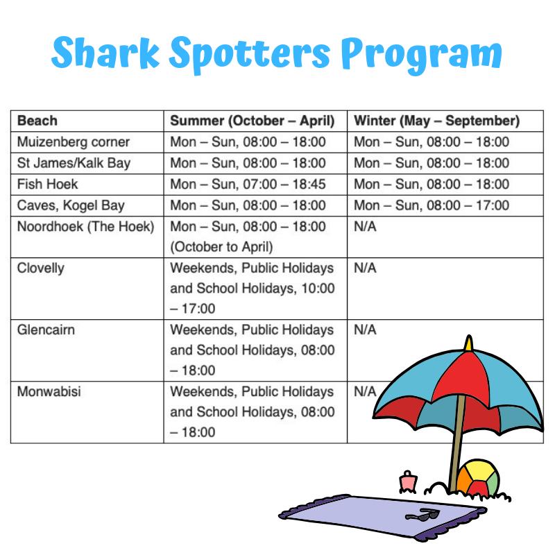 Shark Spotters Program Neighbourly