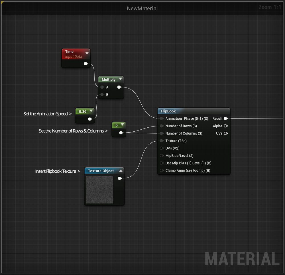 Setting up animated spritesheets in UE4 using a Flipbook node.