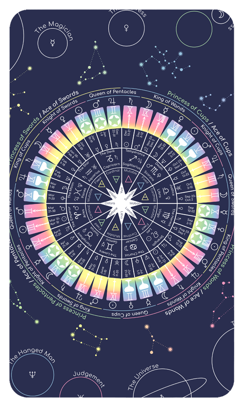 Astrology — The Prism Tarot