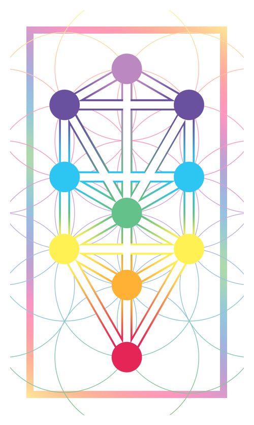 The Tree Of Life The Prism Tarot In jewish tradition, the kabbalistic tree of life serves as a synthesis of all creation. the prism tarot