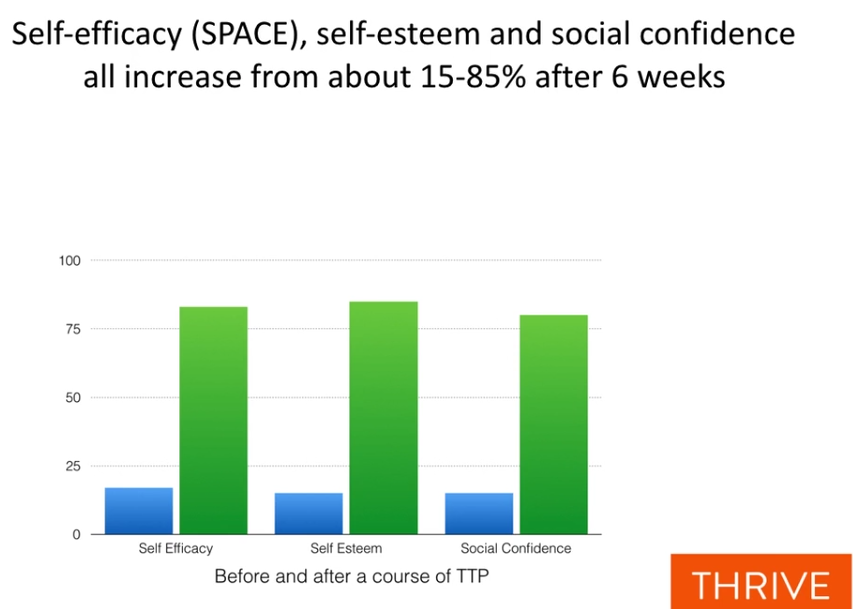 Change in Self esteem and social confidence in six weeks