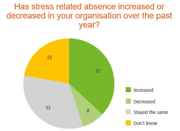 Stress related absence