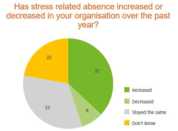 Stress+pie+chart.jpg