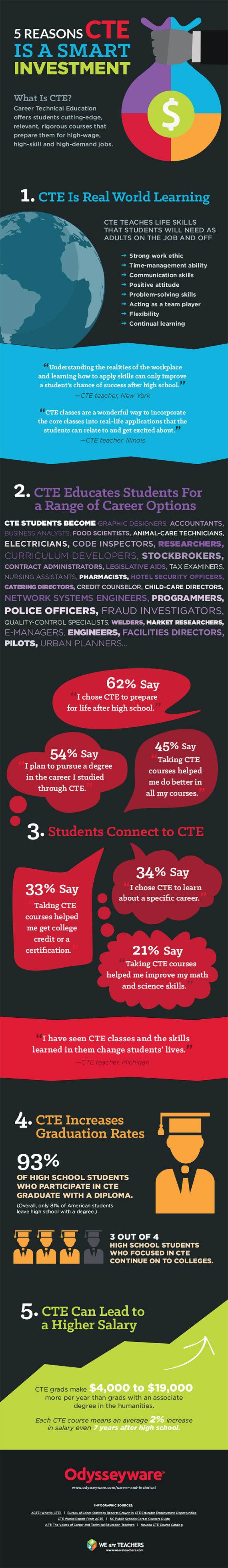 CTE-infographic-full.png