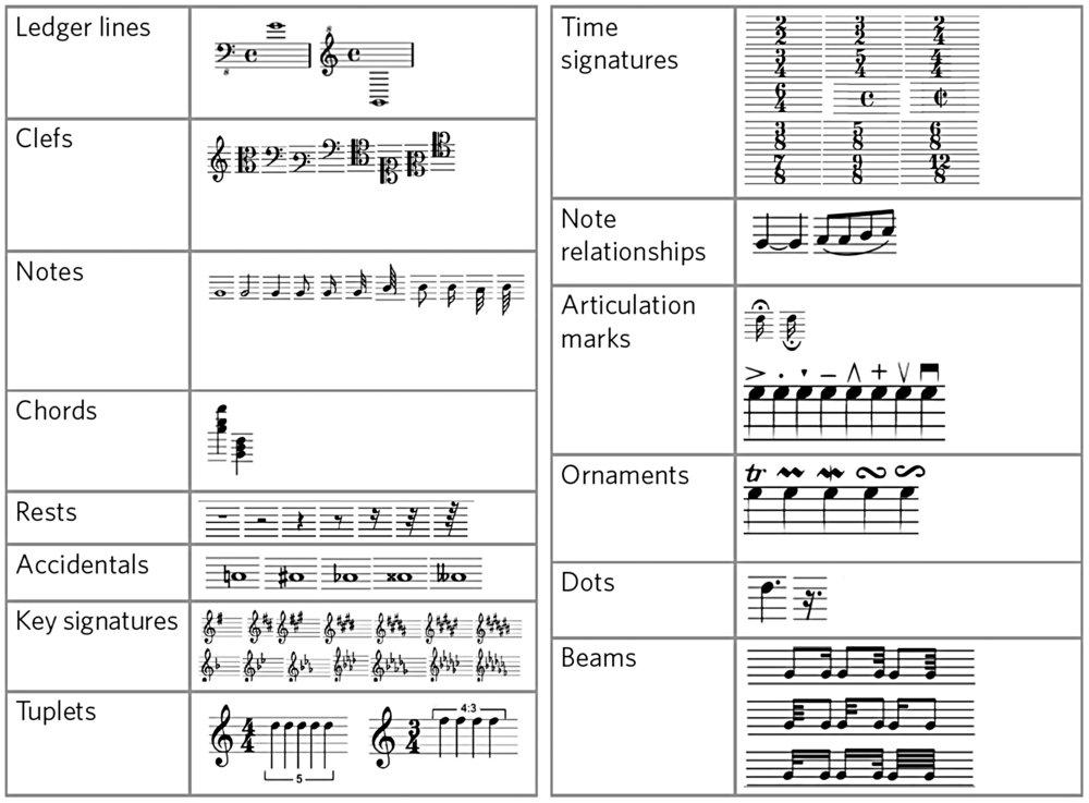 Recognized symbols.