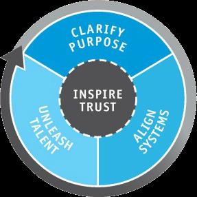 Leadership for Humanitarians - 4 Leadership Imperatives for Humanitarians®