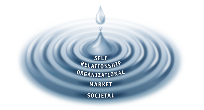 The 5 waves of trust -