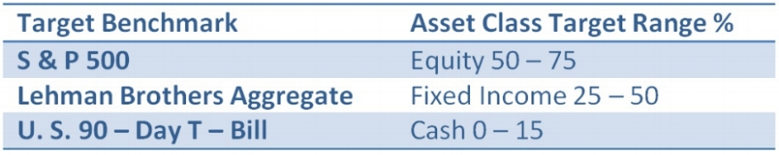 While our asset allocation is subject to change, the committee's current target is as described above.