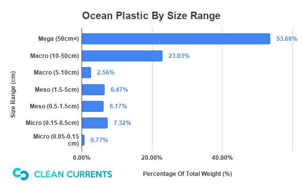 Ocean Plastic By Size Range