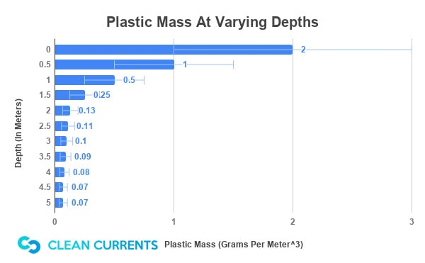 Source:  https://www.theoceancleanup.com/fileadmin/media-archive/Documents/TOC_Feasibility_study_lowres_V2_0.pdf , P. 106