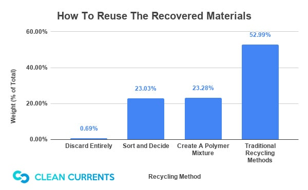 How To Reuse The Recovered Materials
