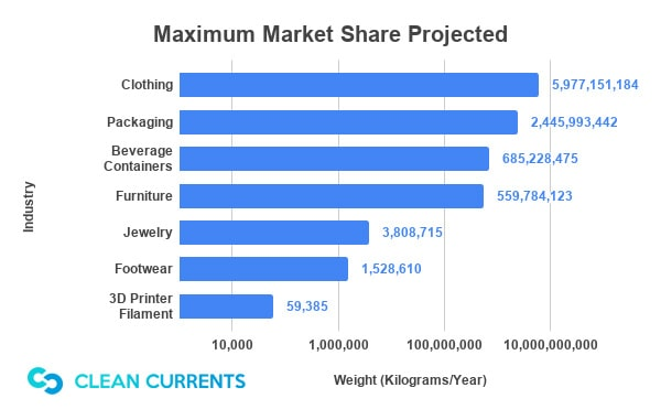 Maximum Market Share Projected