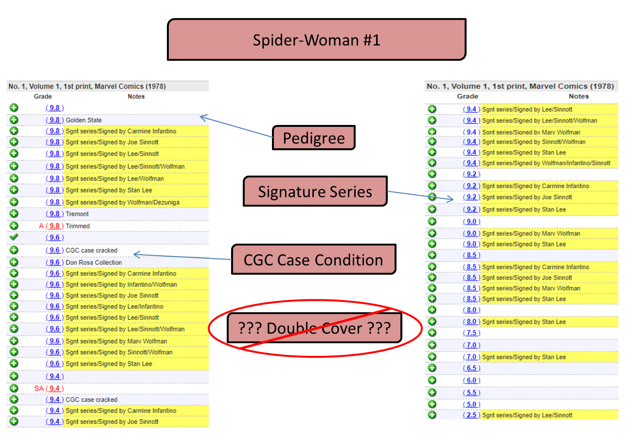 Tip #5to Identify a Fake Double Cover: No other double covers ofthe same issue Spider-Woman #1