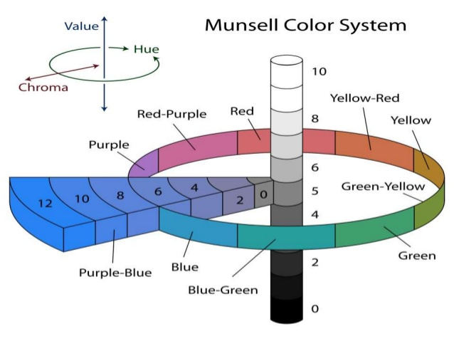 munsell-test-1-638.jpg