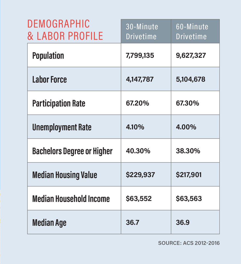 Demographics within a 30 & 60-Minute Drive from Algonquin