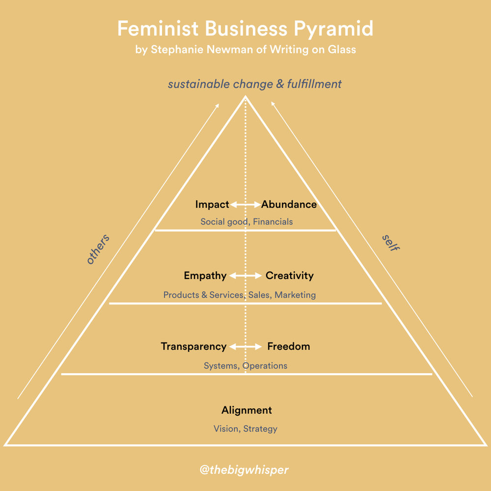 The Feminist Business Pyramid by  Writing on Glass