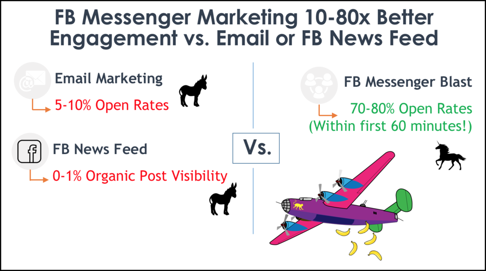 facebook-messenger-open-rate-compared.png