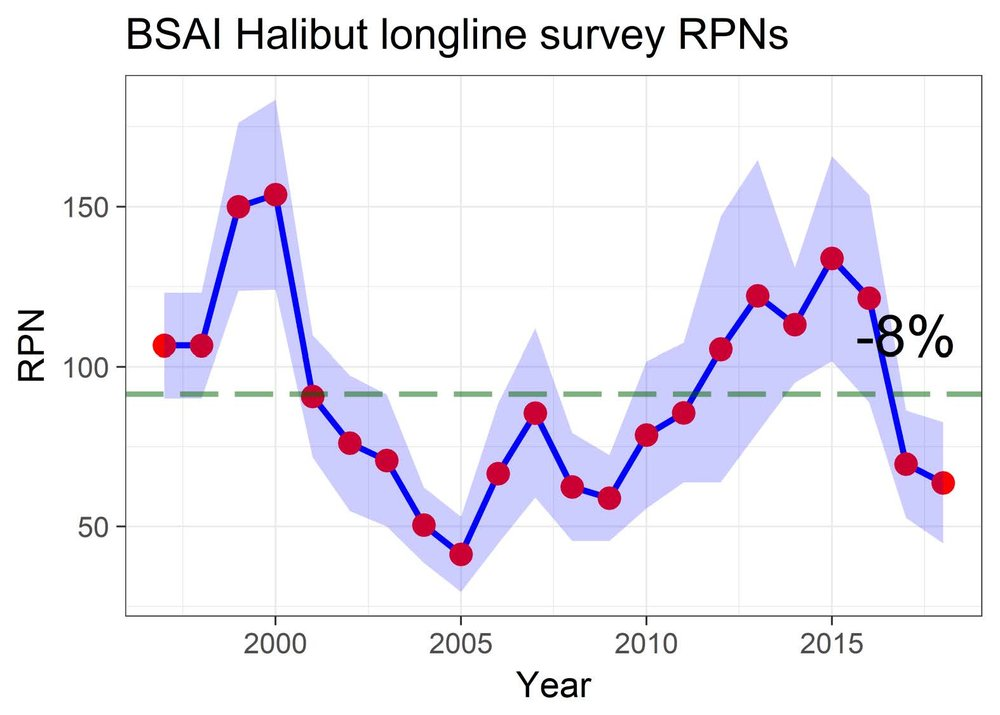 Halibut relative population numbers (RPNs) continue a prolonged downward trend - an indicator of abundance