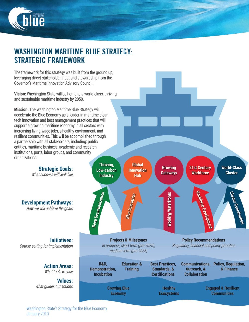 MaritimeBlue_Main Report_Final_1-4-19_Page_12.jpg