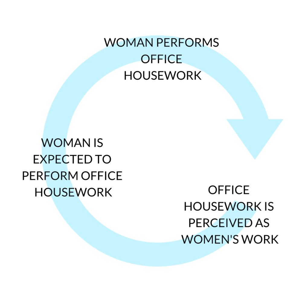 OFFICE HOUSEWORK CYCLE (1).png