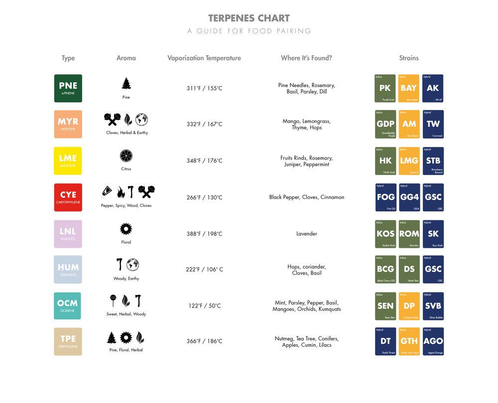Terpenes charts 01.jpg