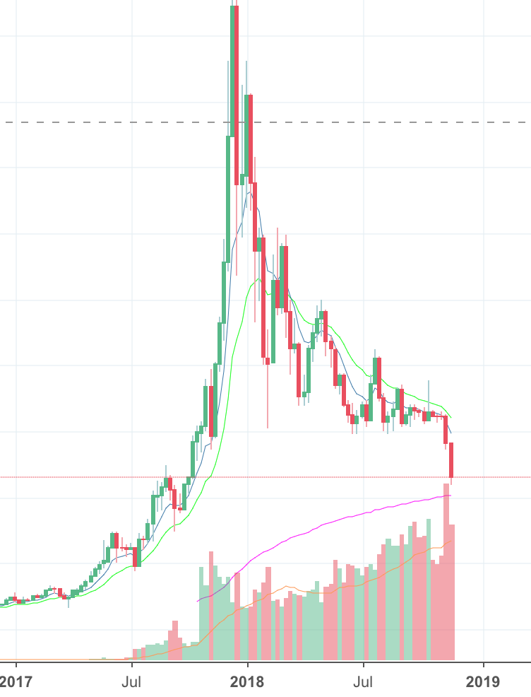 Chart from Tradingview.com, Weekly Chart BTCUSD
