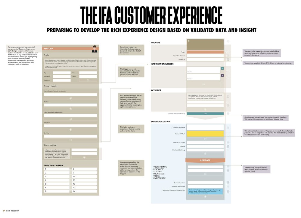 THE EVOLVING CUSTOMER EXPERIENCE DESIGN ARCHITECTURE