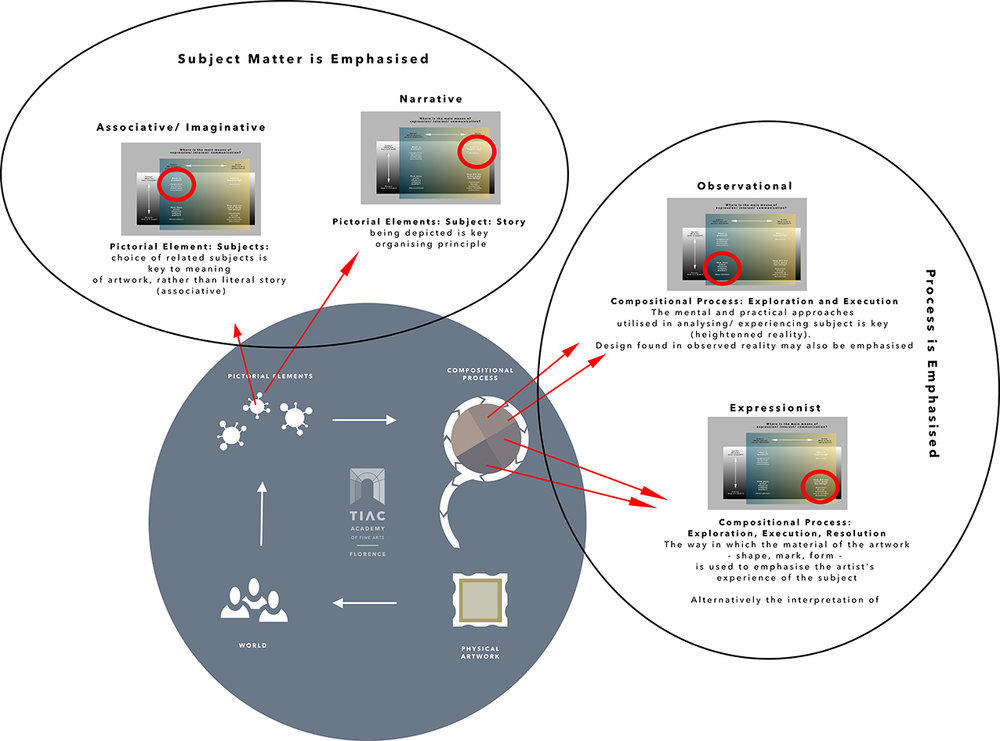 Model of Plastic Composition in relation to the 4 Studios -  Click image to download full file